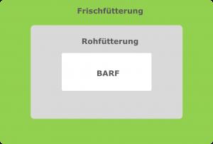 Begriffsabgrenzung BARF